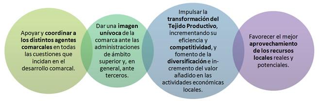 Objetivos de la agencia de desarrollo comarcal