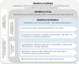 Planificacion estrategica de la comarca Urola garaia