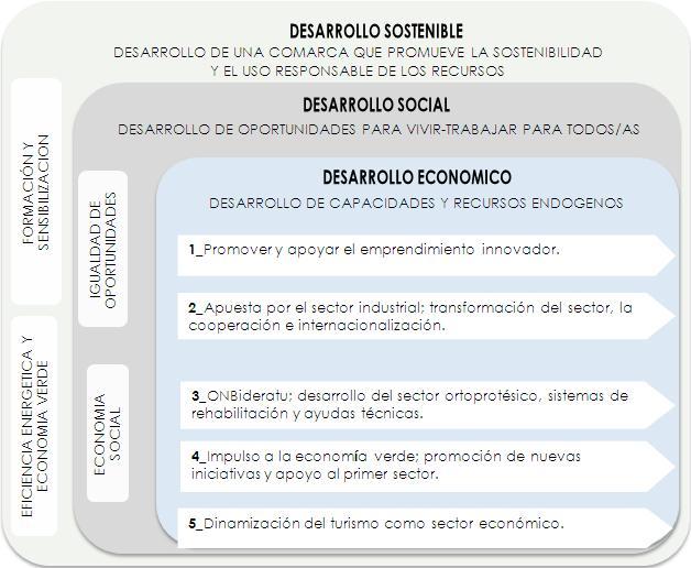 Proyectos estrategicos de la comarca Urola garaia
